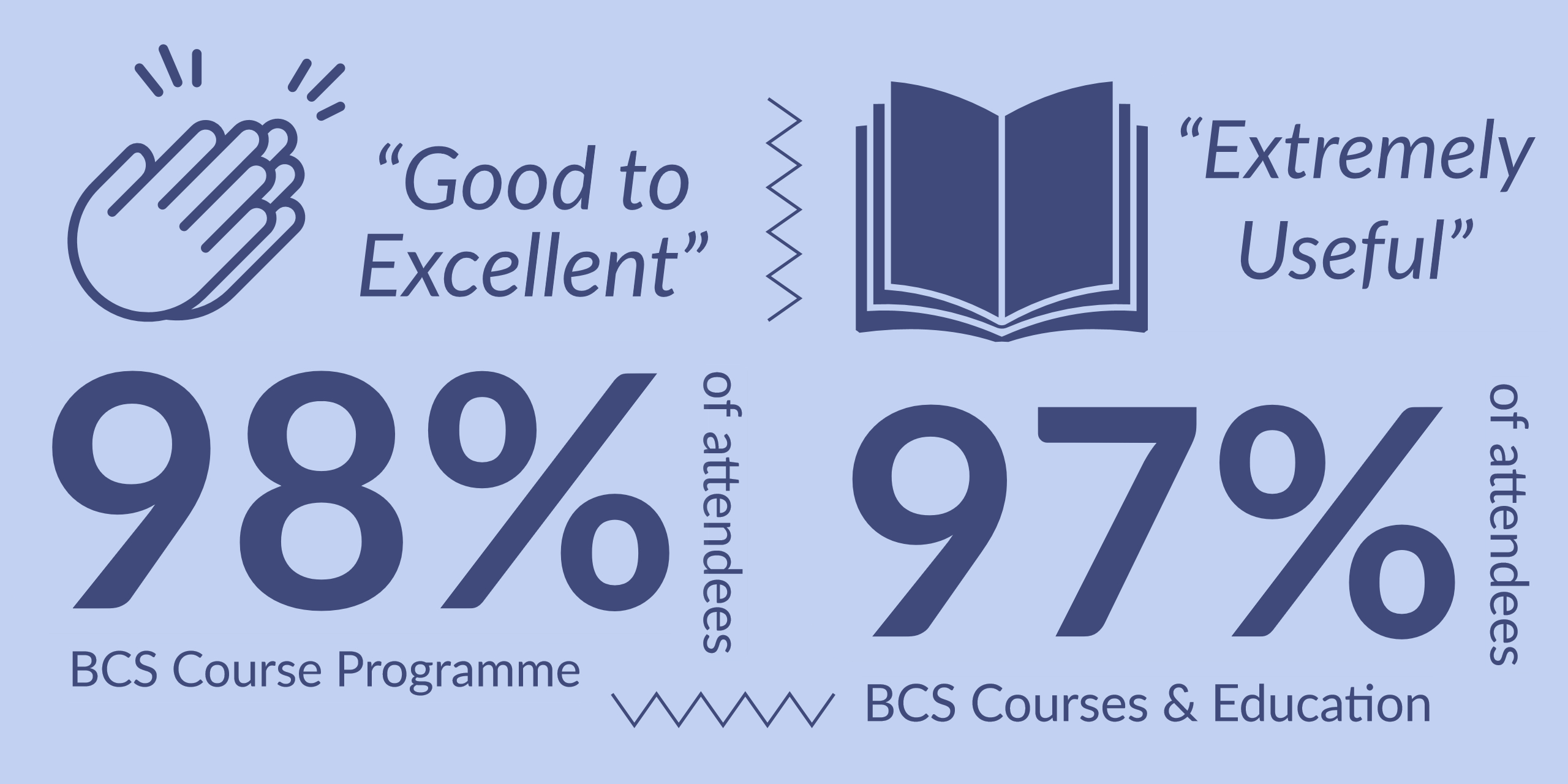 infographic showing 98% of attendees rated BCS courses programme as good to excellent.